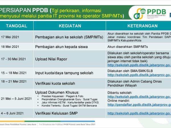 Jadwal PPDB 2021 SMAN 2 Cibitung